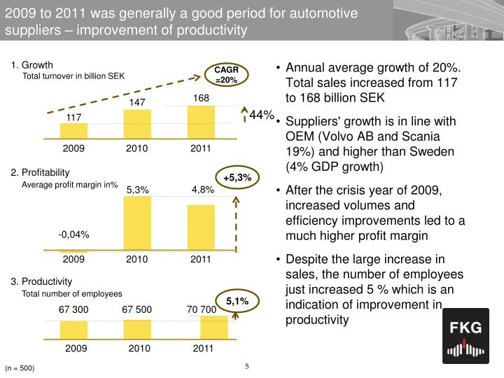 2009 to 2011 was generally a good period for automotive
