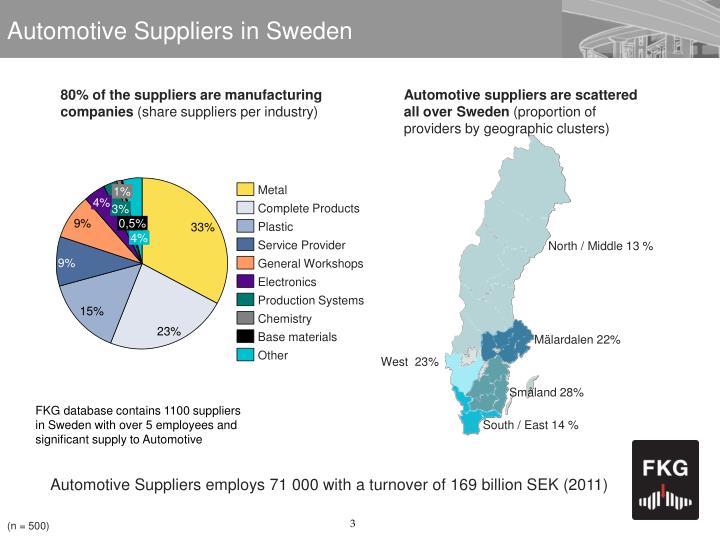 Automotive Suppliers in Sweden