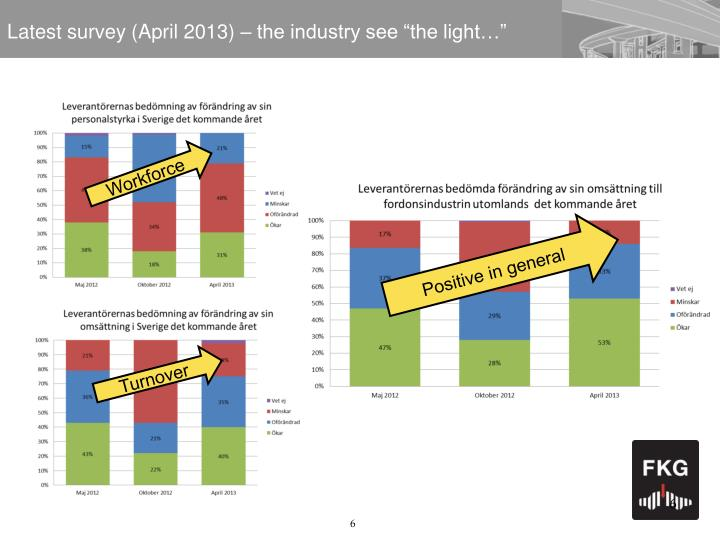 """Latest survey (April 2013) – the industry see """"the light…"""""""