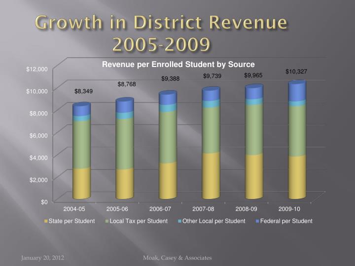 Growth in District Revenue 2005-2009