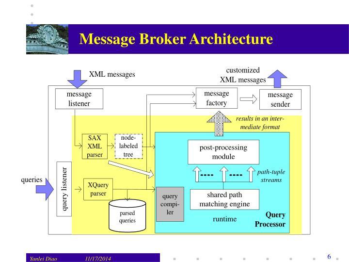 Message Broker Architecture