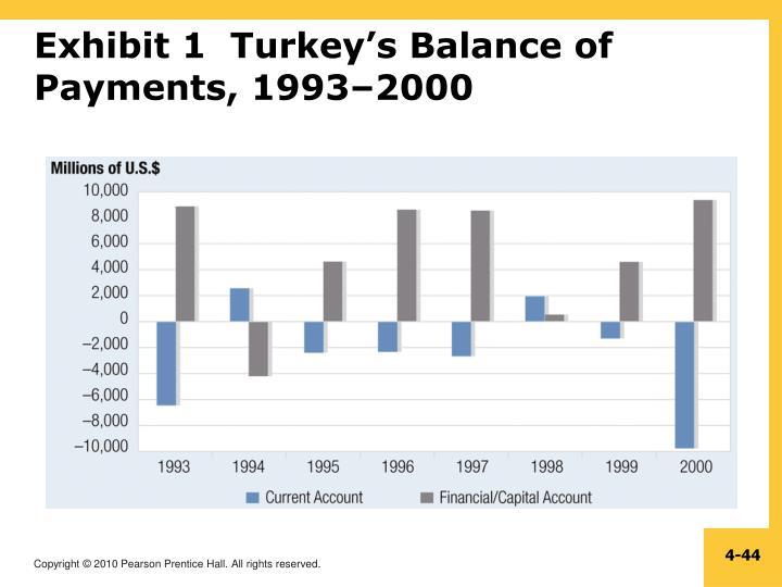 Exhibit 1  Turkey's Balance of Payments, 1993–2000