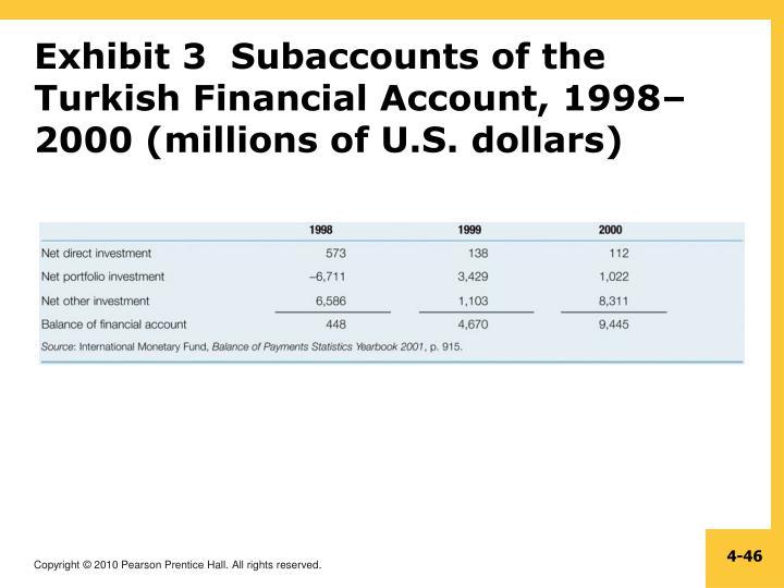 Exhibit 3  Subaccounts of the Turkish Financial Account, 1998–2000 (millions of U.S. dollars)