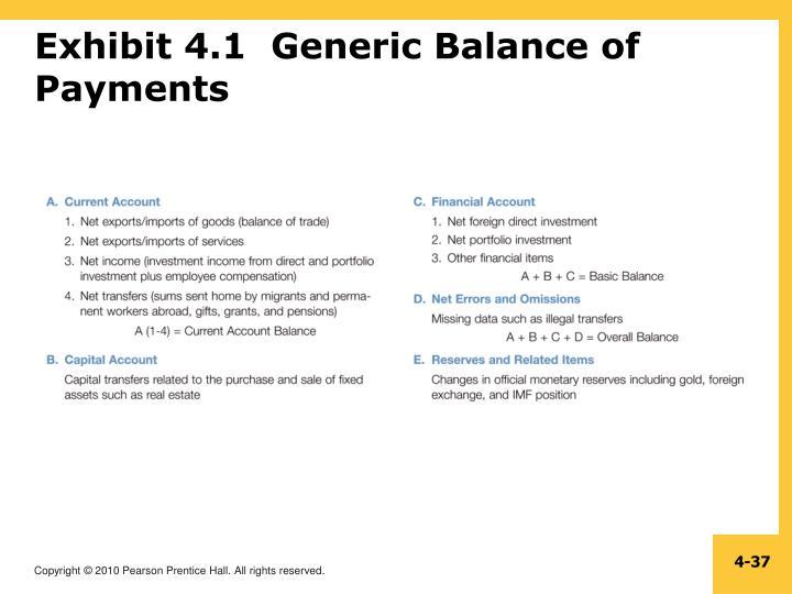 Exhibit 4.1  Generic Balance of Payments