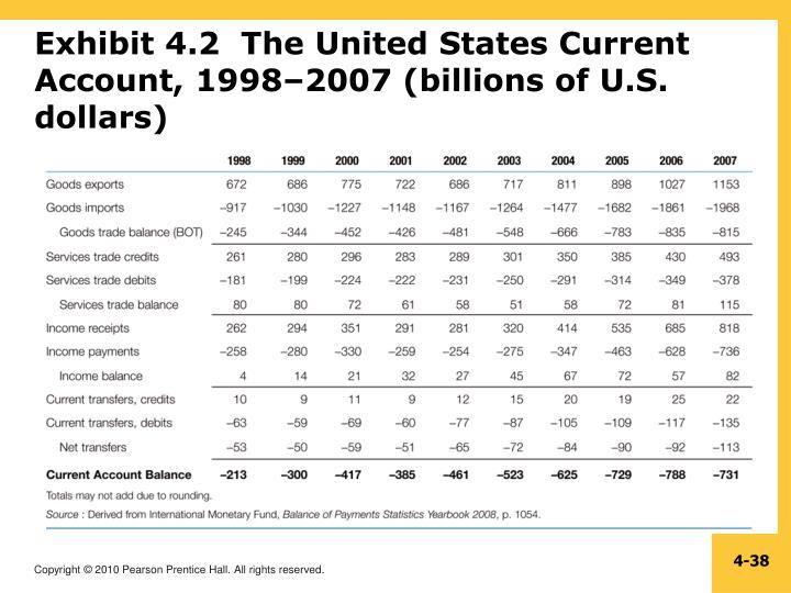 Exhibit 4.2  The United States Current Account, 1998–2007 (billions of U.S. dollars)