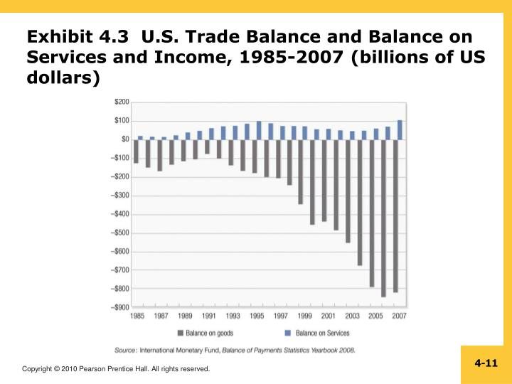 Exhibit 4.3  U.S. Trade Balance and Balance on Services and Income, 1985-2007 (billions of US dollars)