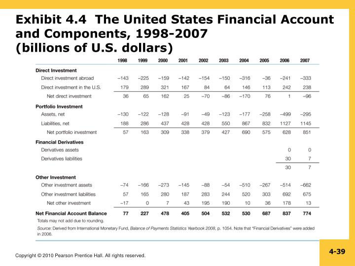 Exhibit 4.4  The United States Financial Account and Components, 1998-2007