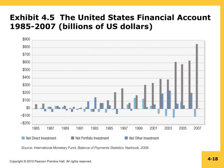 Exhibit 4.5  The United States Financial Account 1985-2007 (billions of US dollars)