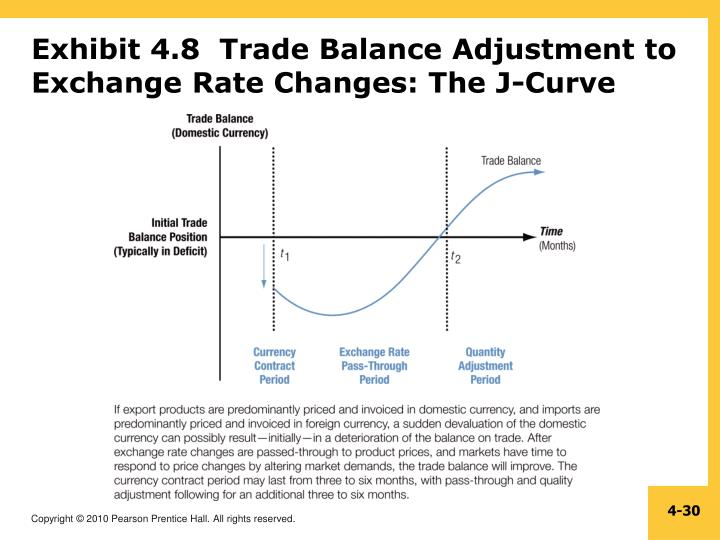Exhibit 4.8  Trade Balance Adjustment to Exchange Rate Changes: The J-Curve