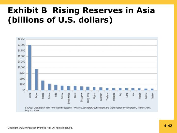 Exhibit B  Rising Reserves in Asia (billions of U.S. dollars)