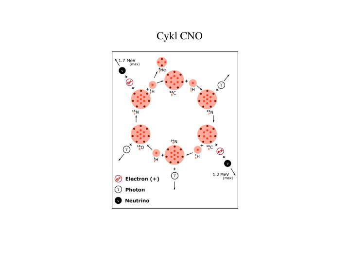 Cykl CNO