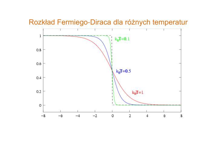 Rozkład Fermiego-Diraca dla różnych temperatur