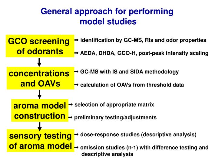 General approach for performing