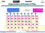 organization of events in files