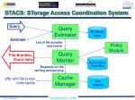 stacs storage access coordination system