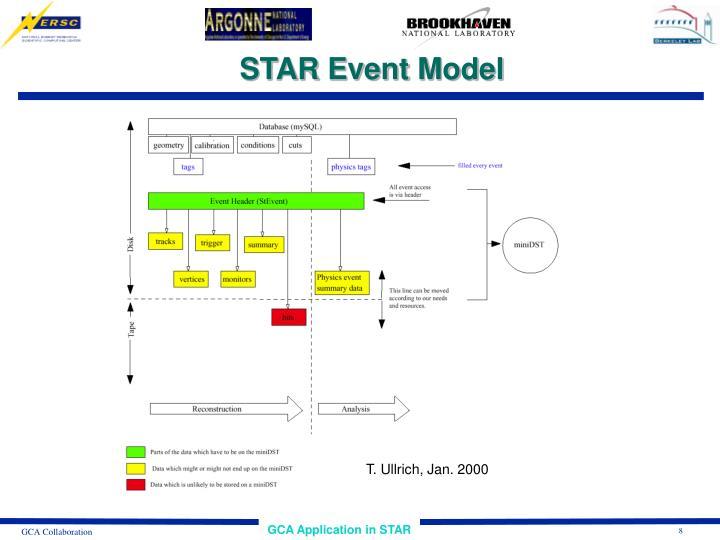STAR Event Model