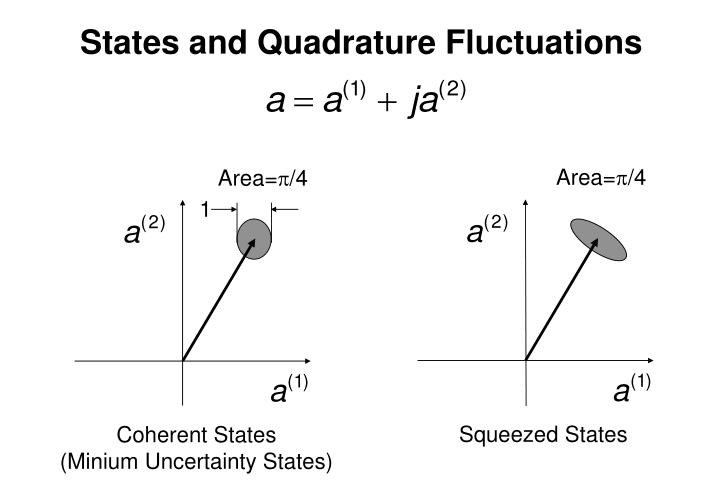 States and Quadrature Fluctuations
