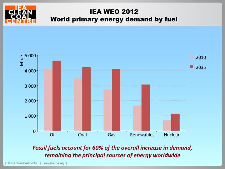 IEA WEO 2012