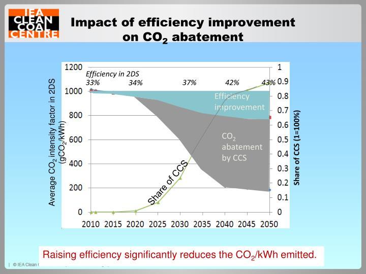 Impact of efficiency improvement