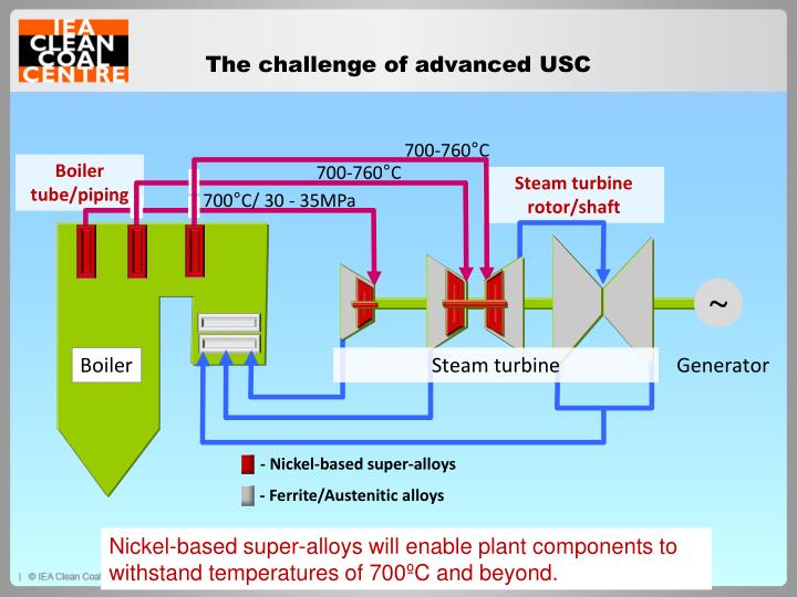 The challenge of advanced USC