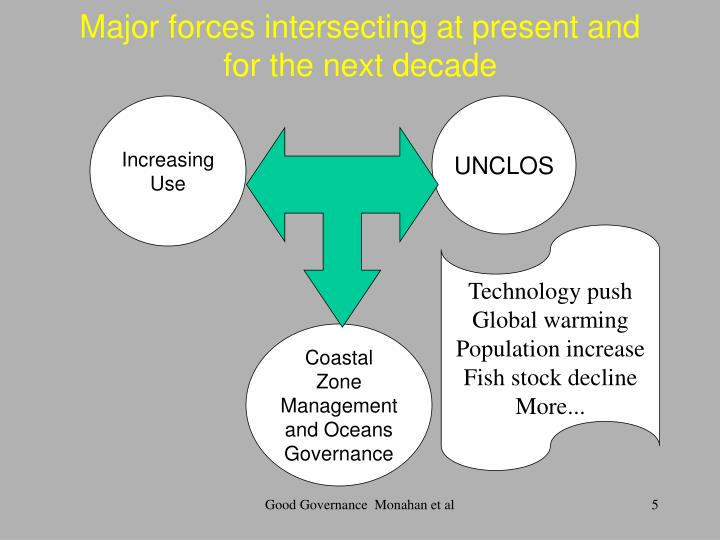 Major forces intersecting at present and for the next decade