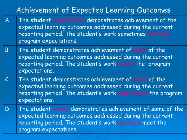 Achievement of Expected Learning Outcomes