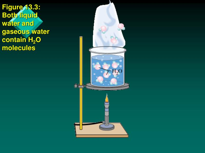 Figure 13.3: Both liquid water and gaseous water contain H