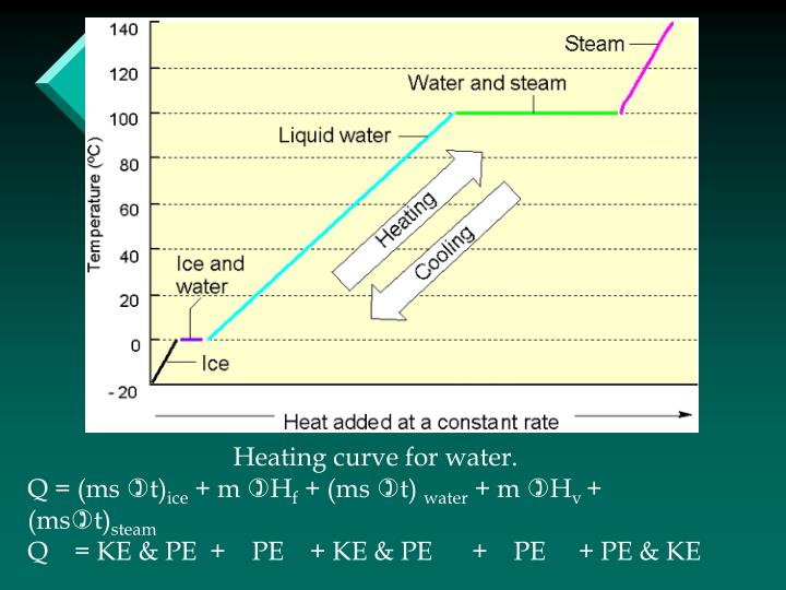 Heating curve for water.