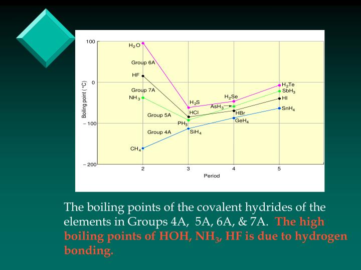 The boiling points of the covalent hydrides of the