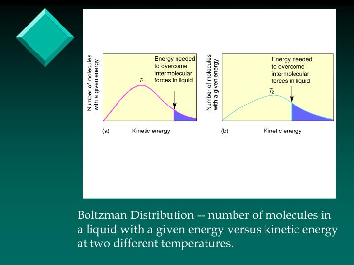 Boltzman Distribution -- number of molecules in