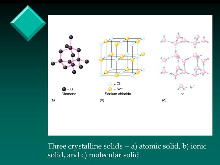 Three crystalline solids -- a) atomic solid, b) ionic
