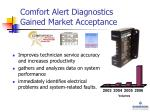 comfort alert diagnostics gained market acceptance