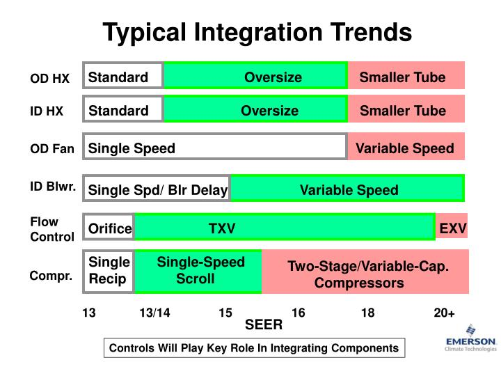 Typical Integration Trends