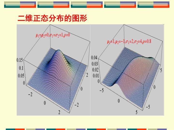 二维正态分布的图形