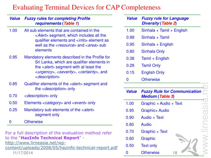 Evaluating Terminal Devices for CAP Completeness