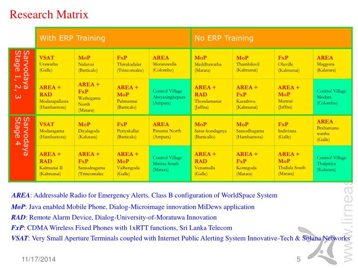 Research Matrix