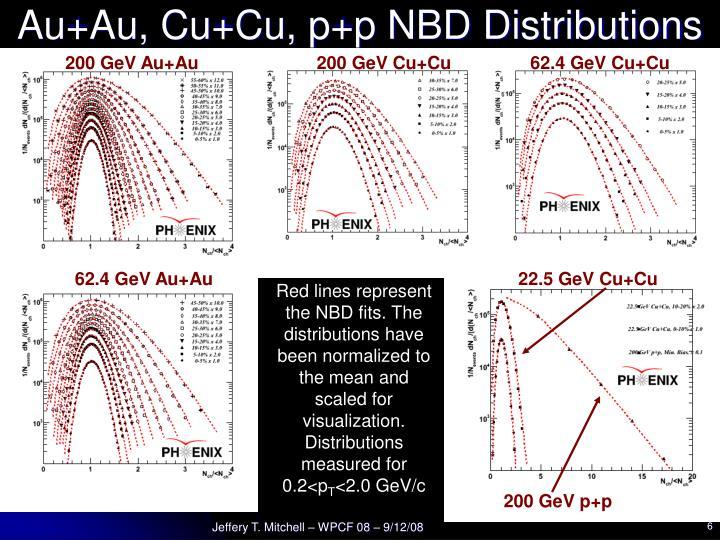Au+Au, Cu+Cu, p+p NBD Distributions