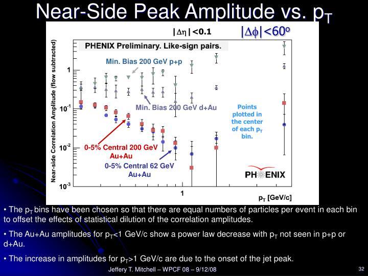 Near-Side Peak Amplitude vs. p