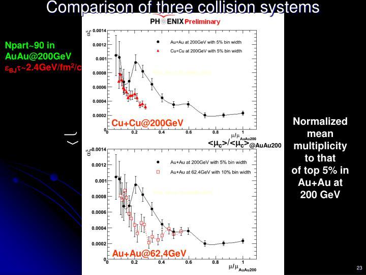 Comparison of three collision systems