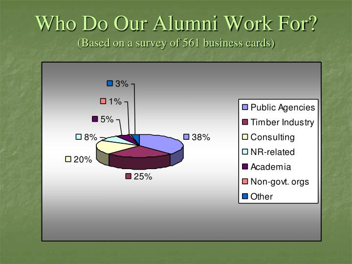 Who Do Our Alumni Work For?