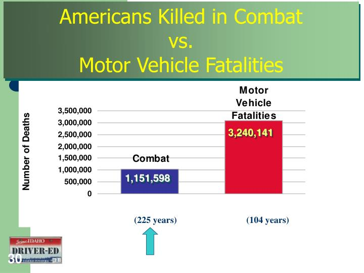 Americans Killed in Combat