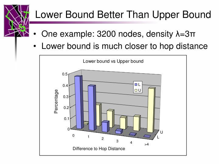 Lower Bound Better Than Upper Bound