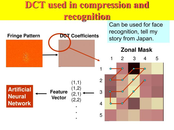 DCT used in compression and recognition