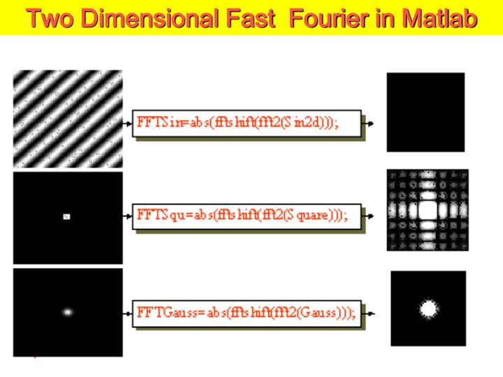 Two Dimensional Fast  Fourier in Matlab