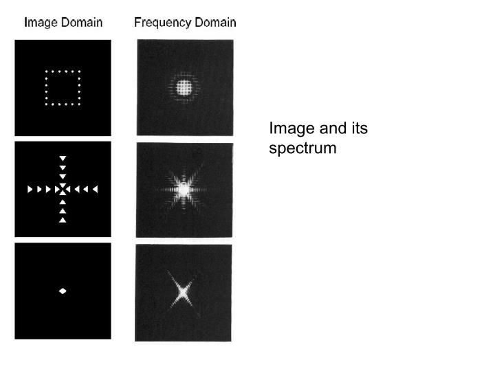 Image and its spectrum