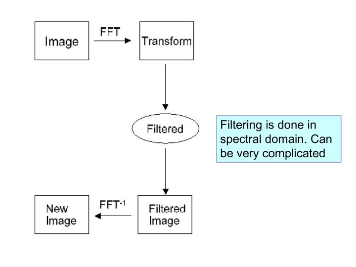 Filtering is done in spectral domain. Can be very complicated