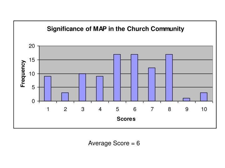 Average Score = 6