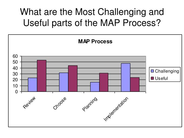 What are the Most Challenging and Useful parts of the MAP Process?