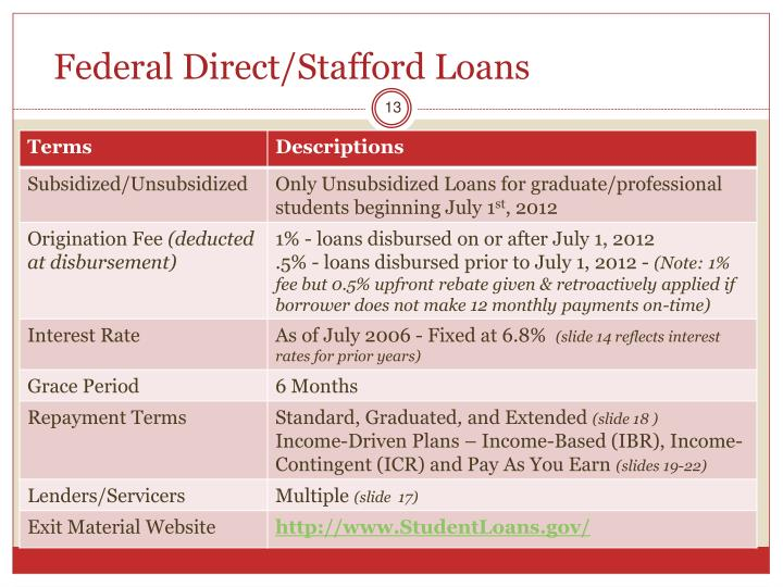 Federal Direct/Stafford Loans