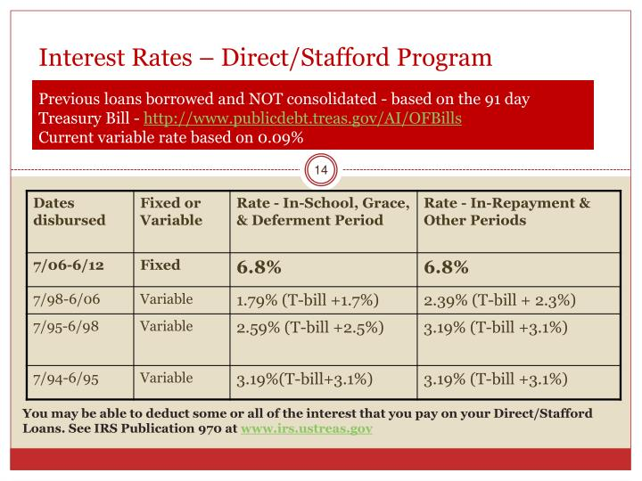 Interest Rates – Direct/Stafford Program
